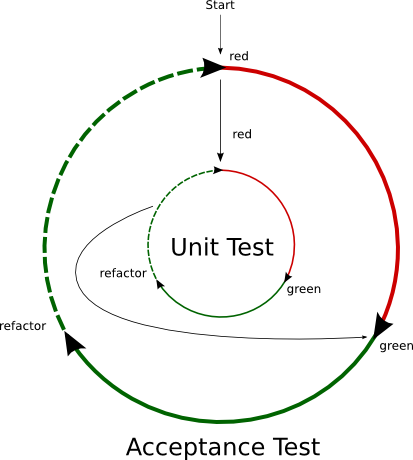 The BDD test/develop cycle